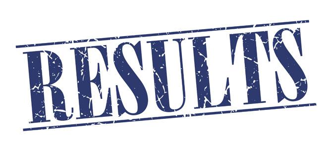 Sindh Police SSU PTS Psychometric Test Results 2021