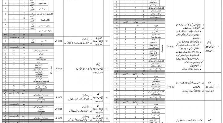 Intelligence Bureau IB Pakistan Jobs NTS Merit List Selected