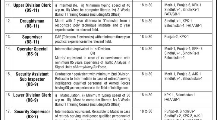 Government of Pakistan Ministry of Defence NTS Jobs 2017
