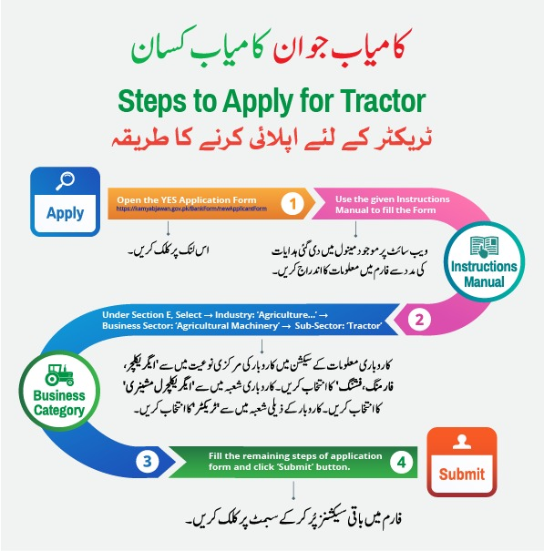 PM Kamyab Jawan Kisan Program Registration